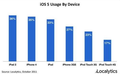 ios5stats