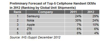 samsung_cellphones_chart1