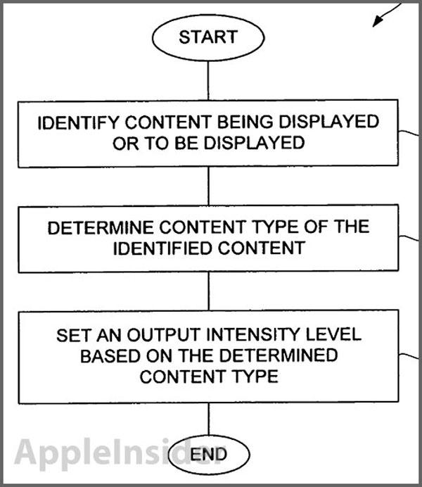 patent-apple-Brightness
