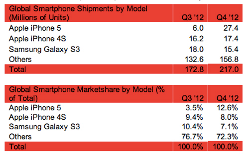 Strategy-Analytics-smartphones-Q42012