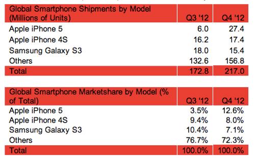 Strategy-Analytics-smartphones-Q42012