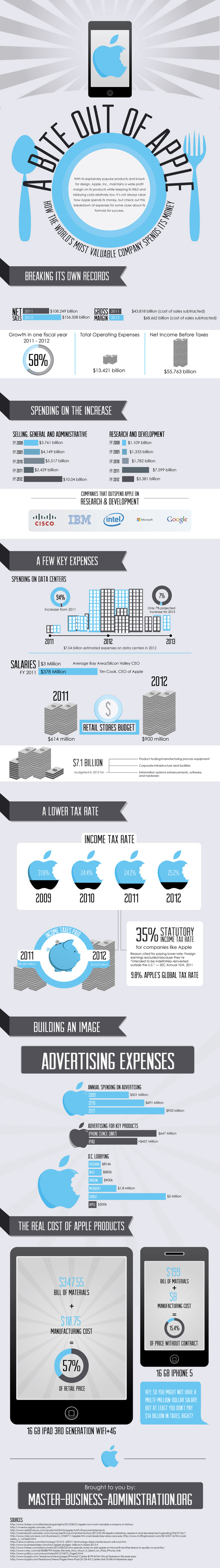 bite-out-of-apple-infographie