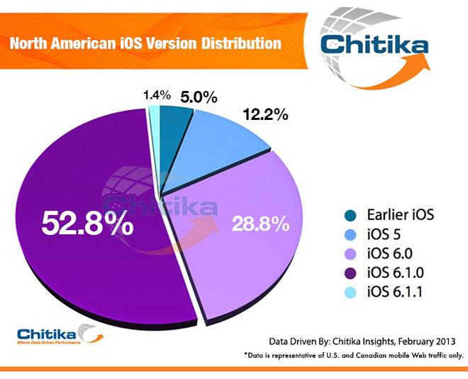 chitika-ios-6-1-1
