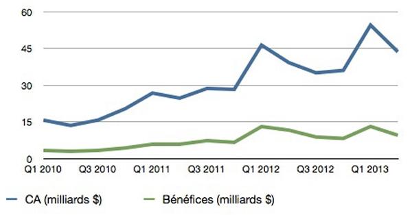 Resultats-financiers-Apple-Q2_2013-2