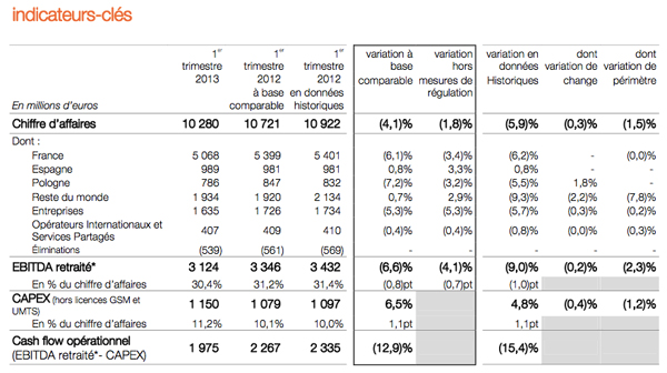 resultats-orange-2013-31-mars