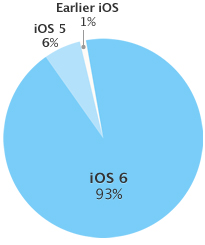 iOS-6-adoption