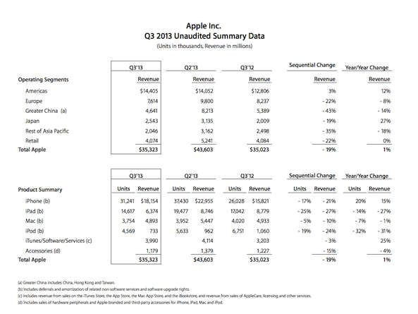 Apple-Q3-2013-35-3-milliards-de-revenus-2