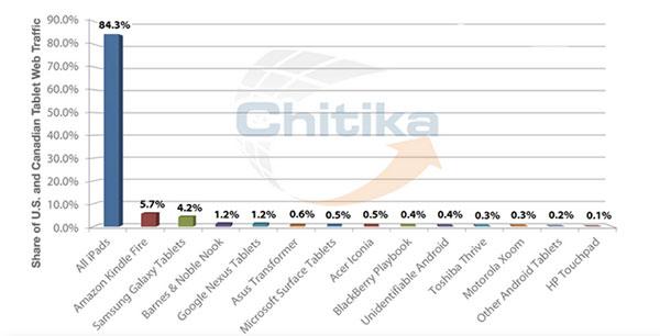 Chitika-L-iPad-represente-84-pourcent-du-trafic-Web-depuis-une-tablette