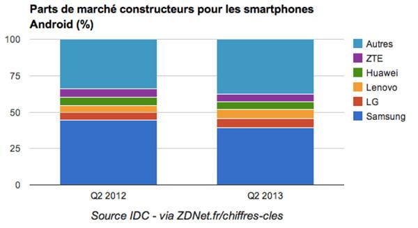 Tous-les-chiffres-des-differents-OS-pour-smartphones-iphonote-2