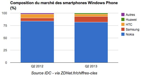 Tous-les-chiffres-des-differents-OS-pour-smartphones-iphonote-3
