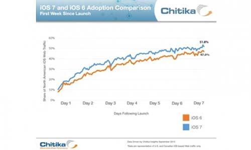 51-pourcent-des-appareils-sont-sous-iOS-7-en-seulement-7-jours-500x299