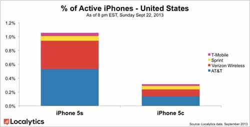 Apple-iPhone-5s-localytics-500x255