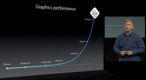 Benchmarck-iPhone-5S-Les-performances-sont-biens-au-rendez-vous-iphonote