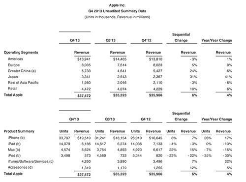 Apple-Resultats-financiers-Q4-2013-500x370