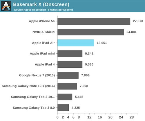 iPad-Air-Les-premiers-tests-americains-500x417
