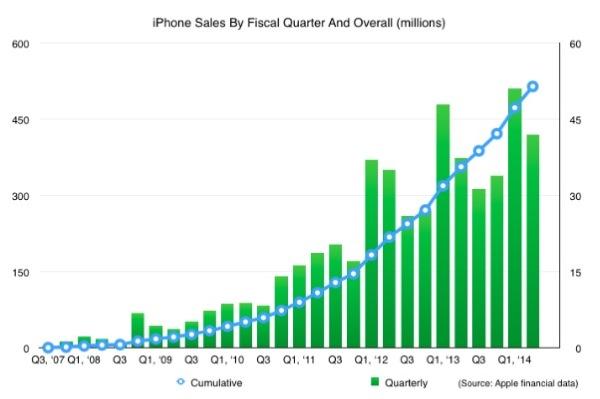 iphonote.com_ apple-500-millions-iphone-vendus