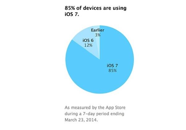 iphonote.com_ apple-85-pourcent-appareils-sous-ios-7