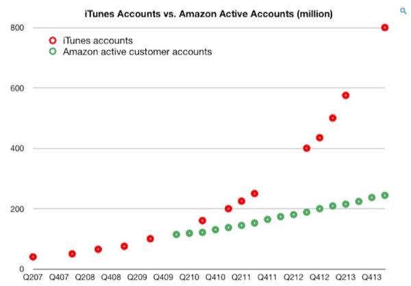 iphonote.com_ apple-aurait-deux-fois-plus-de-cartes-de-credit-que-amazon-un-paiement-mobile-dans-les-cartons
