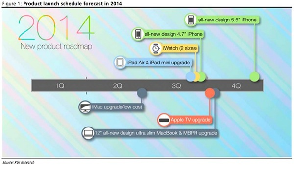 iphonote.com_ apple-iwatch-deux-tailles-iphone-6-et-de-nouveaux-mac-au-3e-trimestre