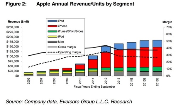 iphonote.com_ et-si-apple-etait-encore-lorigine-dune-revolution-cette-annee
