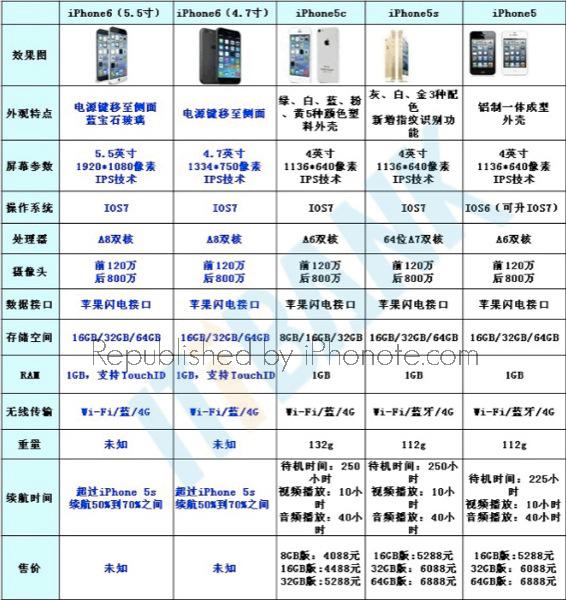 iphonote.com_iphone-6-les-deux-modeles-55-et-47-pouces-confirmes-pas-de-128go