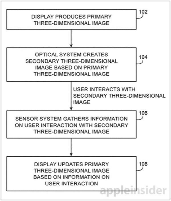 iphonote.com_un-brevet-apple-pour-afficher-des-objets-en-3d-tels-des-hologrammes-interactifs-2