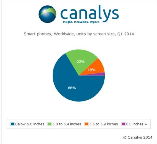 iphonote.com_ les-ecrans-de-5-minimum-representent-un-tiers-de-smartphones-dans-le-monde