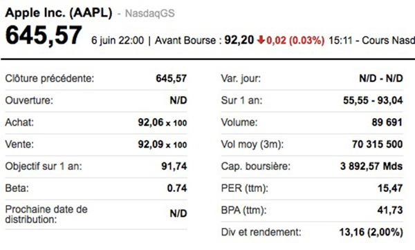iphonote.com_aapl-l-action-apple-multipliee-par-7-aujourdhui