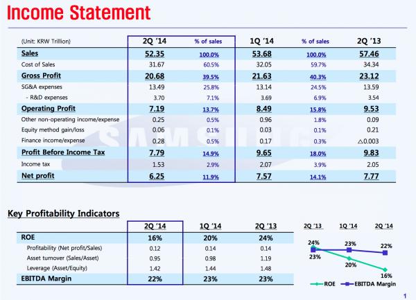 résultat-financier-Q2-2014-samsung