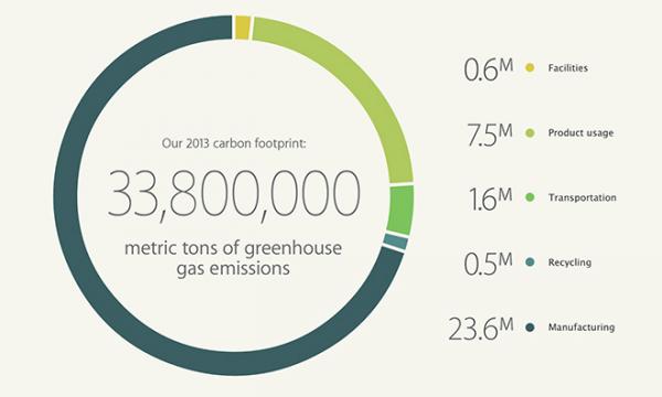 apple-affirme-travailler-a-energie-nette-zero-et-avec-des-produits-verts-dans-le-rapport-sur-la-responsabilite-environnementale_2