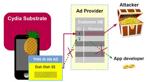 adthief-un-malware-sur-plus-de-75-000-appareils-jailbreakes-apple