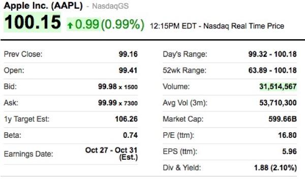 iphonote.com_apple-atteint-la-barre-des-100-dollars-par-actions-depuis-son-split-de-juin