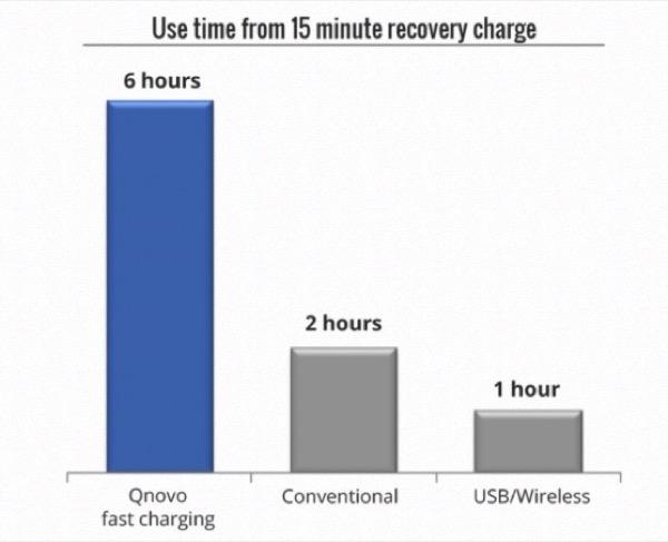 iphonote.com_qnovo-une-nouvelle-technologie-pour-accelerer-le-temps-de-charge-des-smartphones-pour-2015