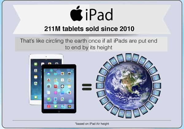 une-infographie-montre-le-succes-des-iphone-et-ipad
