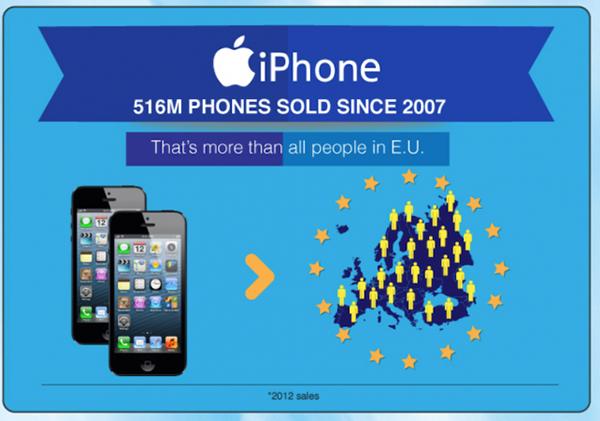 une-infographie-montre-le-succes-des-iphone-et-ipad_3