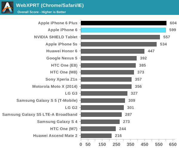 les-iphone-6-et-iphone-6-plus-sen-sortent-tres-bien-dans-les-benchmarks-et-l-autonomie