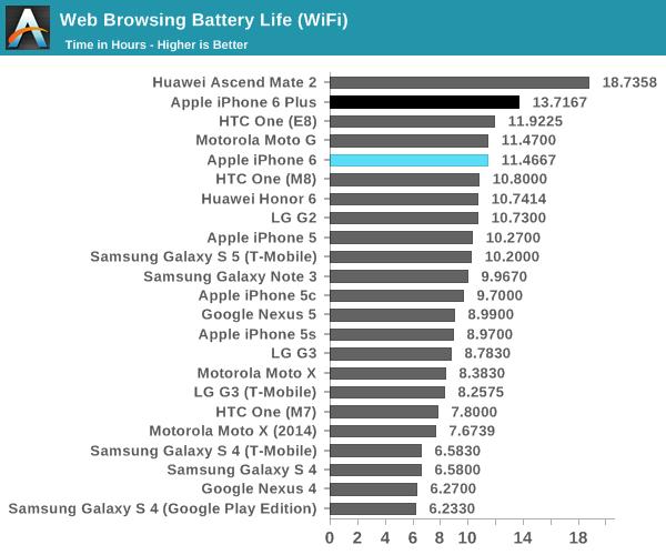 les-iphone-6-et-iphone-6-plus-sen-sortent-tres-bien-dans-les-benchmarks-et-l-autonomie_2