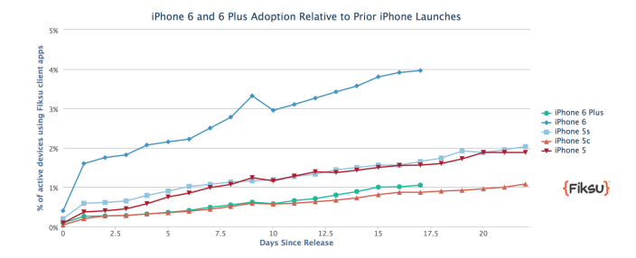 adoption-ios-8-un-retard-incontestable-par-rapport-a-ios-7