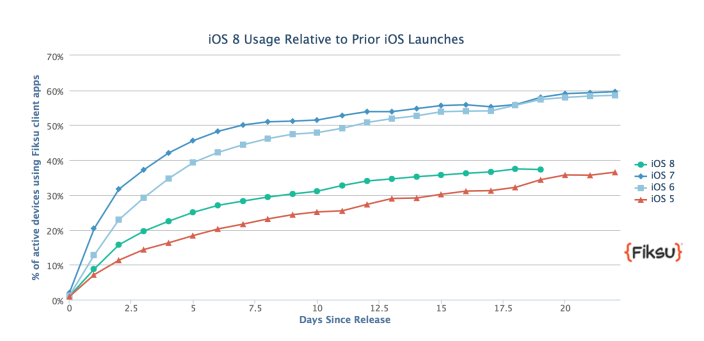 adoption-ios-8-un-retard-incontestable-par-rapport-a-ios-7_2