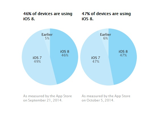 ios-8-na-pas-le-meme-succes-quios-7-apple-confirme-officiellement