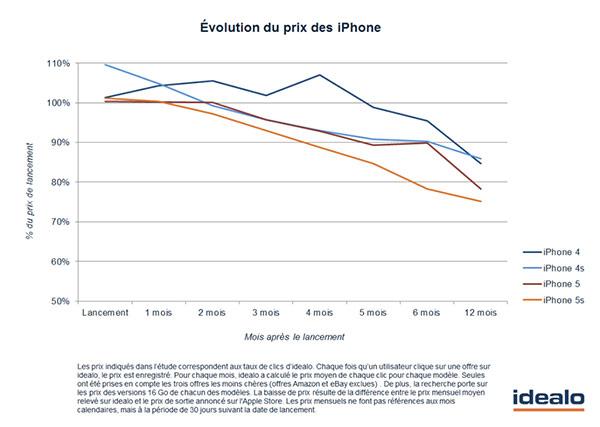 les-iphone-6-et-iphone-6-perdront-25-de-leur-valeur-dans-1-an