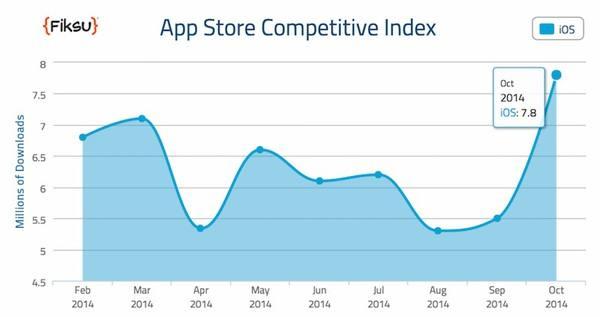 lapp-store-atteint-les-78-millions-de-telechargements-quotidiens-depuis-la-sortie-des-iphone-6-et-6-plus