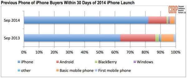 les-iphone-6-et-iphone-6-plus-nont-pas-convaincu-plus-que-ca-les-utilisateurs-android_2