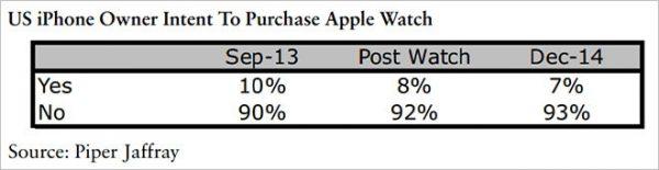 les-potentiels-clients-de-lapple-watch-consommateurs-preferent-attendre-et-voir-avant-tout-achat