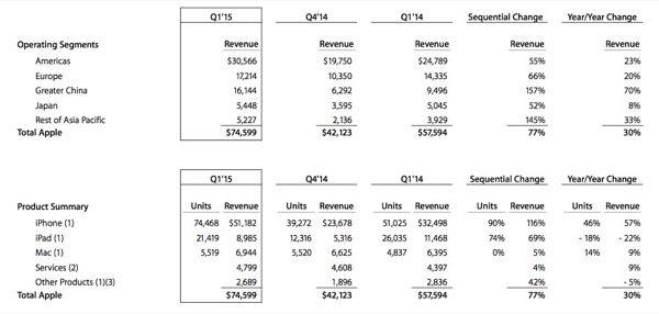 apple-resultats-financiers-q1-15