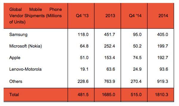 apple-samsung-smartphones-t4-2014