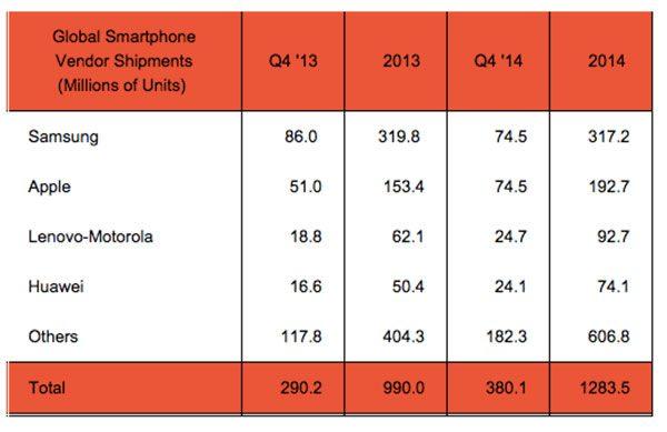 apple-samsung-smartphones-t4-2014_2