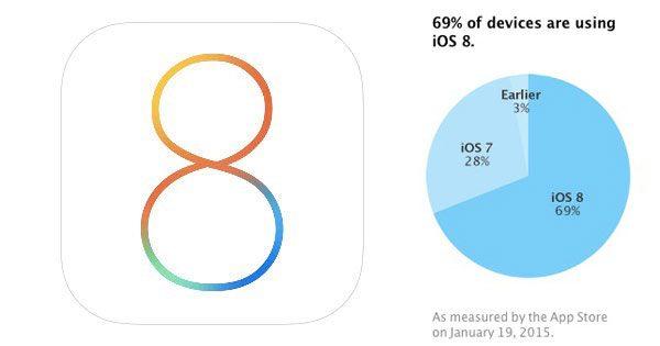 iOS-8-69-pourcent