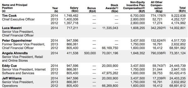 salaire-executifs-apple-2014
