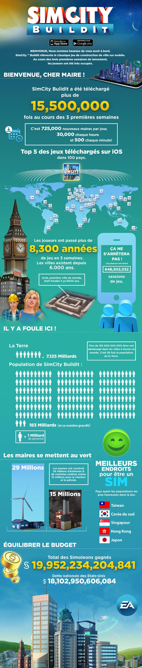 simcity-buildit-15-5-millions-utilisateurs